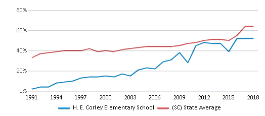 This chart display the percentage of students who is eligible for free lunch in H. E. Corley Elementary School and the percentage of public school students who is eligible for free lunch in South Carolina by year, with the latest 2017-18 school year data.