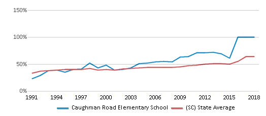This chart display the percentage of students who is eligible for free lunch in Caughman Road Elementary School and the percentage of public school students who is eligible for free lunch in South Carolina by year, with the latest 2017-18 school year data.
