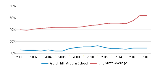 This chart display the percentage of students who is eligible for free lunch in Gold Hill Middle School and the percentage of public school students who is eligible for free lunch in South Carolina by year, with the latest 2017-18 school year data.