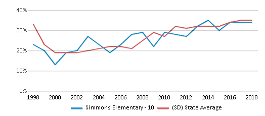 This chart display the percentage of students who is eligible for free lunch in Simmons Elementary - 10 and the percentage of public school students who is eligible for free lunch in South Dakota by year, with the latest 2017-18 school year data.