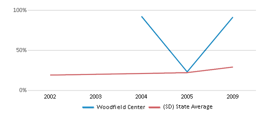 This chart display the percentage of students who is eligible for free lunch in Woodfield Center and the percentage of public school students who is eligible for free lunch in South Dakota by year, with the latest 2008-09 school year data.