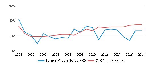 This chart display the percentage of students who is eligible for free lunch in Eureka Middle School - 03 and the percentage of public school students who is eligible for free lunch in South Dakota by year, with the latest 2017-18 school year data.