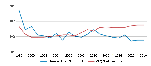 This chart display the percentage of students who is eligible for free lunch in Hamlin High School - 01 and the percentage of public school students who is eligible for free lunch in South Dakota by year, with the latest 2017-18 school year data.