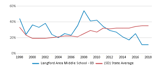 This chart display the percentage of students who is eligible for free lunch in Langford Area Middle School - 03 and the percentage of public school students who is eligible for free lunch in South Dakota by year, with the latest 2017-18 school year data.