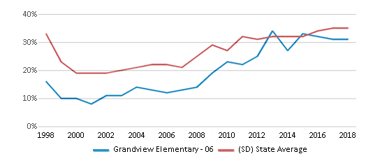 This chart display the percentage of students who is eligible for free lunch in Grandview Elementary - 06 and the percentage of public school students who is eligible for free lunch in South Dakota by year, with the latest 2017-18 school year data.