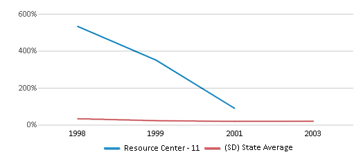 This chart display the percentage of students who is eligible for free lunch in Resource Center - 11 and the percentage of public school students who is eligible for free lunch in South Dakota by year, with the latest 2000-01 school year data.