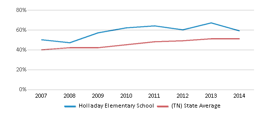 This chart display the percentage of students who is eligible for free lunch in Holladay Elementary School and the percentage of public school students who is eligible for free lunch in Tennessee by year, with the latest 2013-14 school year data.