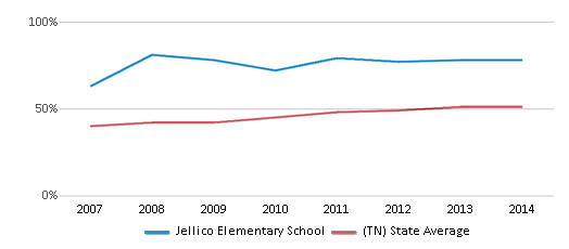 This chart display the percentage of students who is eligible for free lunch in Jellico Elementary School and the percentage of public school students who is eligible for free lunch in Tennessee by year, with the latest 2013-14 school year data.