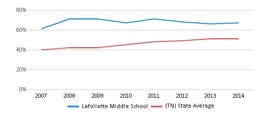 This chart display the percentage of students who is eligible for free lunch in Lafollette Middle School and the percentage of public school students who is eligible for free lunch in Tennessee by year, with the latest 2013-14 school year data.