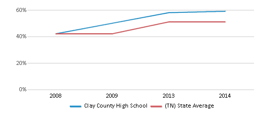 This chart display the percentage of students who is eligible for free lunch in Clay County High School and the percentage of public school students who is eligible for free lunch in Tennessee by year, with the latest 2013-14 school year data.