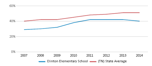 This chart display the percentage of students who is eligible for free lunch in Clinton Elementary School and the percentage of public school students who is eligible for free lunch in Tennessee by year, with the latest 2013-14 school year data.