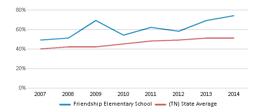 This chart display the percentage of students who is eligible for free lunch in Friendship Elementary School and the percentage of public school students who is eligible for free lunch in Tennessee by year, with the latest 2013-14 school year data.