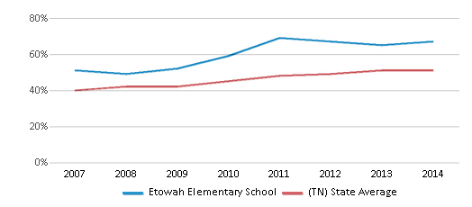 This chart display the percentage of students who is eligible for free lunch in Etowah Elementary School and the percentage of public school students who is eligible for free lunch in Tennessee by year, with the latest 2013-14 school year data.