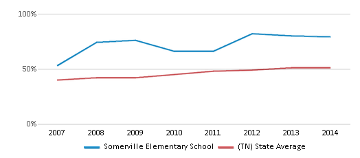 This chart display the percentage of students who is eligible for free lunch in Somerville Elementary School and the percentage of public school students who is eligible for free lunch in Tennessee by year, with the latest 2013-14 school year data.