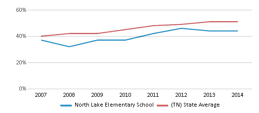 This chart display the percentage of students who is eligible for free lunch in North Lake Elementary School and the percentage of public school students who is eligible for free lunch in Tennessee by year, with the latest 2013-14 school year data.
