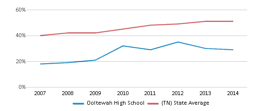 This chart display the percentage of students who is eligible for free lunch in Ooltewah High School and the percentage of public school students who is eligible for free lunch in Tennessee by year, with the latest 2013-14 school year data.
