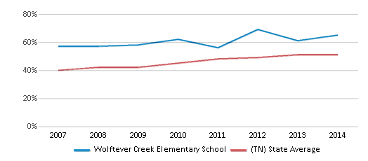 This chart display the percentage of students who is eligible for free lunch in Wolftever Creek Elementary School and the percentage of public school students who is eligible for free lunch in Tennessee by year, with the latest 2013-14 school year data.