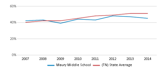 This chart display the percentage of students who is eligible for free lunch in Maury Middle School and the percentage of public school students who is eligible for free lunch in Tennessee by year, with the latest 2013-14 school year data.