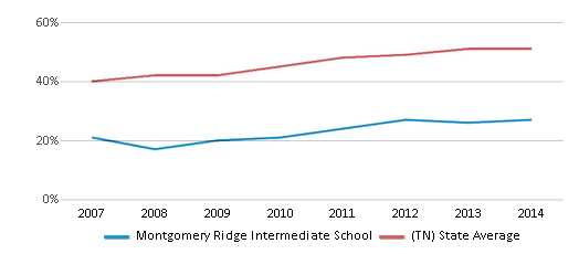 This chart display the percentage of students who is eligible for free lunch in Montgomery Ridge Intermediate School and the percentage of public school students who is eligible for free lunch in Tennessee by year, with the latest 2013-14 school year data.