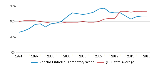 This chart display the percentage of students who is eligible for free lunch in Rancho Isabella Elementary School and the percentage of public school students who is eligible for free lunch in Texas by year, with the latest 2017-18 school year data.