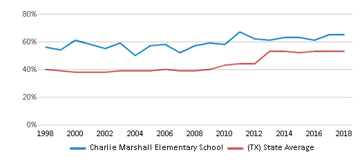 This chart display the percentage of students who is eligible for free lunch in Charlie Marshall Elementary School and the percentage of public school students who is eligible for free lunch in Texas by year, with the latest 2017-18 school year data.