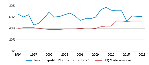 This chart display the percentage of students who is eligible for free lunch in Ben Bolt-palito Blanco Elementary School and the percentage of public school students who is eligible for free lunch in Texas by year, with the latest 2017-18 school year data.