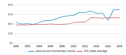 This chart display the percentage of students who is eligible for free lunch in Calk-wilson Elementary School and the percentage of public school students who is eligible for free lunch in Texas by year, with the latest 2017-18 school year data.