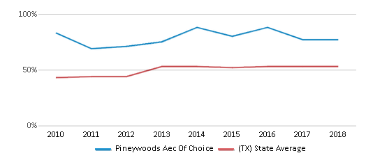 This chart display the percentage of students who is eligible for free lunch in Pineywoods Aec Of Choice and the percentage of public school students who is eligible for free lunch in Texas by year, with the latest 2017-18 school year data.