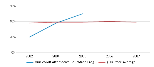 This chart display the percentage of students who is eligible for free lunch in Van Zandt Alternative Education Prog Coop and the percentage of public school students who is eligible for free lunch in Texas by year, with the latest 2006-07 school year data.