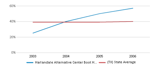 This chart display the percentage of students who is eligible for free lunch in Harlandale Alternative Center Boot High School and the percentage of public school students who is eligible for free lunch in Texas by year, with the latest 2005-06 school year data.