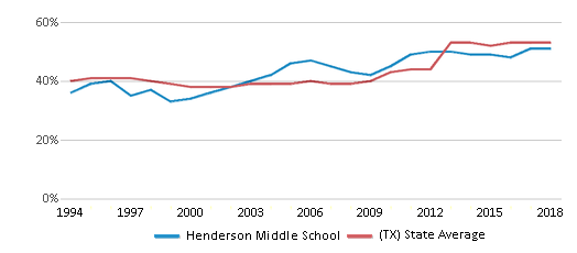 This chart display the percentage of students who is eligible for free lunch in Henderson Middle School and the percentage of public school students who is eligible for free lunch in Texas by year, with the latest 2017-18 school year data.