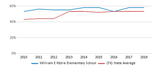 This chart display the percentage of students who is eligible for free lunch in William E Wylie Elementary School and the percentage of public school students who is eligible for free lunch in Texas by year, with the latest 2017-18 school year data.