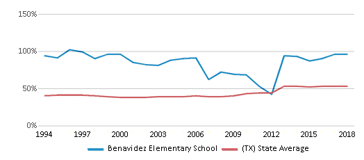 This chart display the percentage of students who is eligible for free lunch in Benavidez Elementary School and the percentage of public school students who is eligible for free lunch in Texas by year, with the latest 2017-18 school year data.