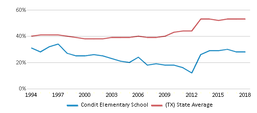 This chart display the percentage of students who is eligible for free lunch in Condit Elementary School and the percentage of public school students who is eligible for free lunch in Texas by year, with the latest 2017-18 school year data.