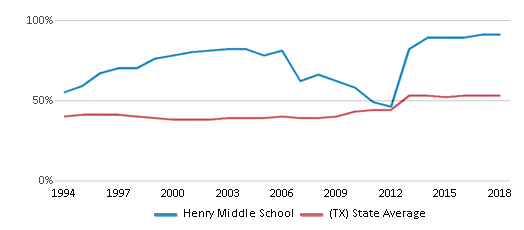 This chart display the percentage of students who is eligible for free lunch in Henry Middle School and the percentage of public school students who is eligible for free lunch in Texas by year, with the latest 2017-18 school year data.