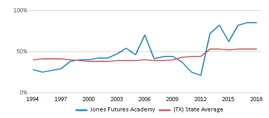 This chart display the percentage of students who is eligible for free lunch in Jones Futures Academy and the percentage of public school students who is eligible for free lunch in Texas by year, with the latest 2017-18 school year data.
