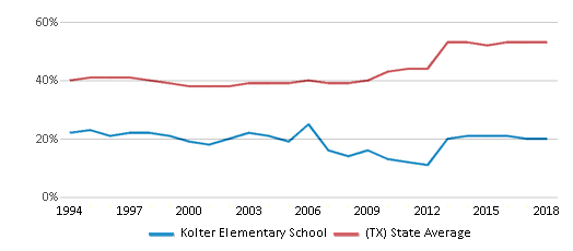 This chart display the percentage of students who is eligible for free lunch in Kolter Elementary School and the percentage of public school students who is eligible for free lunch in Texas by year, with the latest 2017-18 school year data.