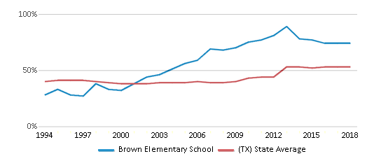 This chart display the percentage of students who is eligible for free lunch in Brown Elementary School and the percentage of public school students who is eligible for free lunch in Texas by year, with the latest 2017-18 school year data.