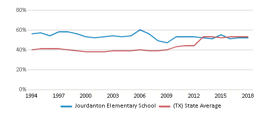 This chart display the percentage of students who is eligible for free lunch in Jourdanton Elementary School and the percentage of public school students who is eligible for free lunch in Texas by year, with the latest 2017-18 school year data.