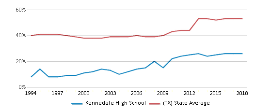 This chart display the percentage of students who is eligible for free lunch in Kennedale High School and the percentage of public school students who is eligible for free lunch in Texas by year, with the latest 2017-18 school year data.
