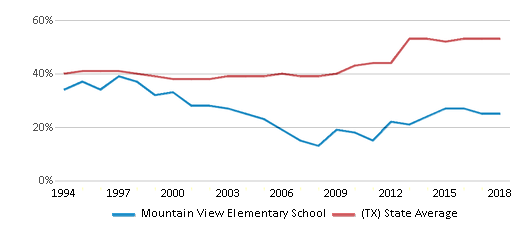 This chart display the percentage of students who is eligible for free lunch in Mountain View Elementary School and the percentage of public school students who is eligible for free lunch in Texas by year, with the latest 2017-18 school year data.