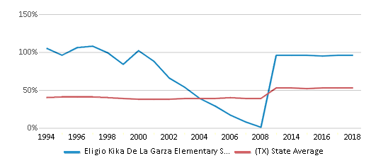 This chart display the percentage of students who is eligible for free lunch in Eligio Kika De La Garza Elementary School and the percentage of public school students who is eligible for free lunch in Texas by year, with the latest 2017-18 school year data.
