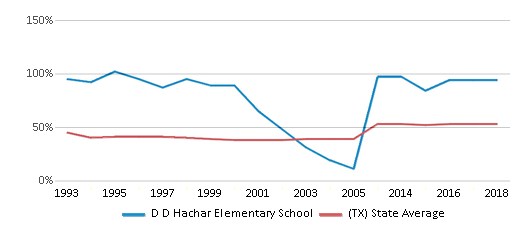 This chart display the percentage of students who is eligible for free lunch in D D Hachar Elementary School and the percentage of public school students who is eligible for free lunch in Texas by year, with the latest 2017-18 school year data.