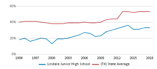 This chart display the percentage of students who is eligible for free lunch in Lindale Junior High School and the percentage of public school students who is eligible for free lunch in Texas by year, with the latest 2017-18 school year data.