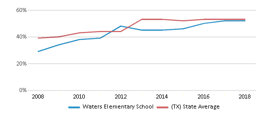This chart display the percentage of students who is eligible for free lunch in Waters Elementary School and the percentage of public school students who is eligible for free lunch in Texas by year, with the latest 2017-18 school year data.
