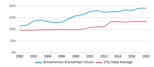 This chart display the percentage of students who is eligible for free lunch in Brookhollow Elementary School and the percentage of public school students who is eligible for free lunch in Texas by year, with the latest 2017-18 school year data.