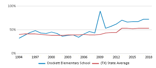 This chart display the percentage of students who is eligible for free lunch in Crockett Elementary School and the percentage of public school students who is eligible for free lunch in Texas by year, with the latest 2017-18 school year data.