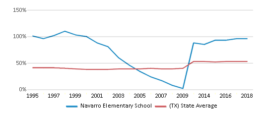 This chart display the percentage of students who is eligible for free lunch in Navarro Elementary School and the percentage of public school students who is eligible for free lunch in Texas by year, with the latest 2017-18 school year data.