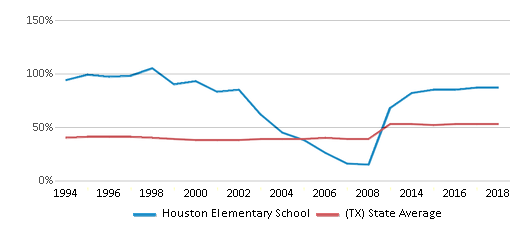 This chart display the percentage of students who is eligible for free lunch in Houston Elementary School and the percentage of public school students who is eligible for free lunch in Texas by year, with the latest 2017-18 school year data.