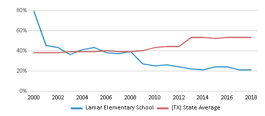 This chart display the percentage of students who is eligible for free lunch in Lamar Elementary School and the percentage of public school students who is eligible for free lunch in Texas by year, with the latest 2017-18 school year data.